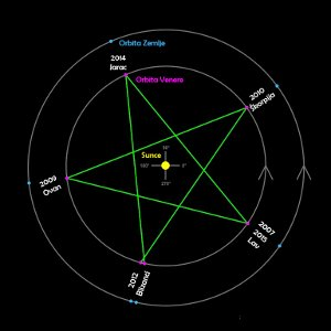venerin pentagram